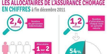 Chômeurs indemnisés : plus de CDD et moins de licenciés | Le Monolecte | Scoop.it