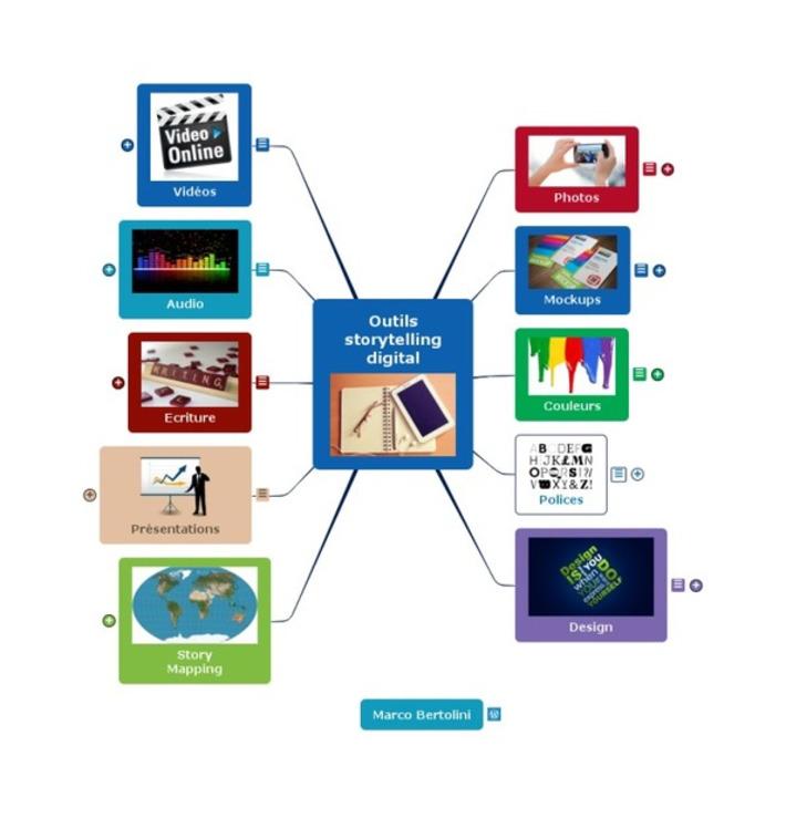 Mindmap : 50 outils pour votre storytelling digital ! | TIC et TICE mais... en français | Scoop.it