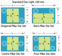 Standard Pillar Die - Standard Pillar Die Sets India   Pillar Pins   Scoop.it