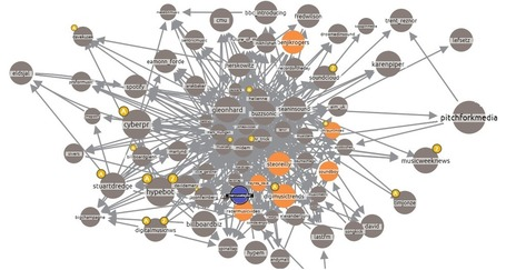 Visualising Who #Influences Who in the Music Industry - #dataviz | Influence et contagion | Scoop.it