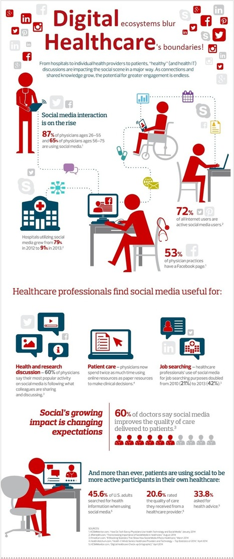 Why Do Healthcare Professionals Find Social Media Useful? | Santé Industrie Pharmaceutique | Scoop.it