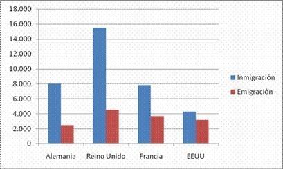 La emigración desde España, una migración de retorno (ARI) - Elcano | Fuga de Cerebros | Scoop.it