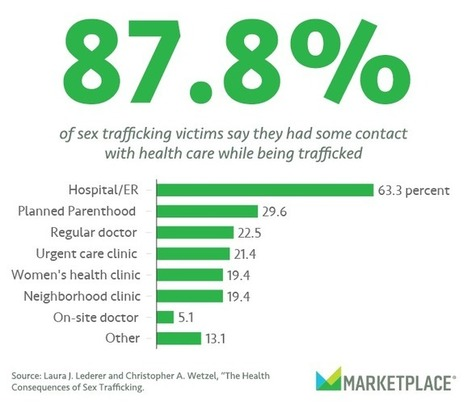 Health care takes on the fight against trafficking | Human Trafficking Today | Scoop.it