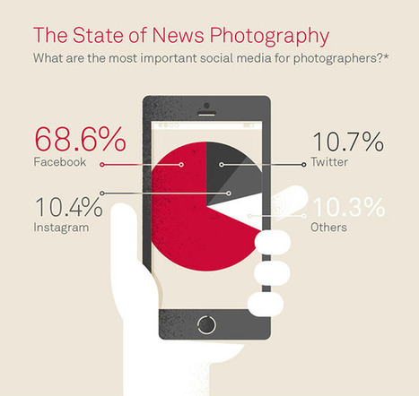 This is the State of News Photography in 2015 | xposing world of Photography & Design | Scoop.it