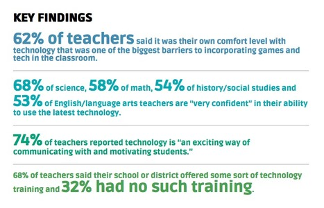Teachers Report Growing Interest, Persistent Skepticism About Games | eLearning and Blended Learning in Higher Education | Scoop.it