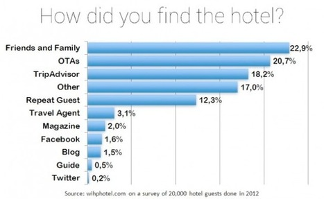 TripAdvisor shows who is the boss, top source for direct hotel bookings - Tnooz | Trucs et conseils pour les voyageurs | Scoop.it