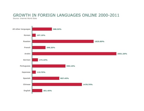 """Create Content that Effectively Crosses Cultural and Linguistic Borders   """"Biz Mobile Marketing""""   Scoop.it"""