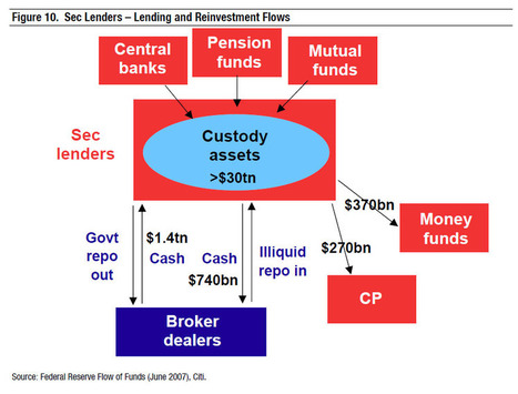 "The $30 Trillion ""Problem"" At The Heart Of Shadow Banking - A Teaser 