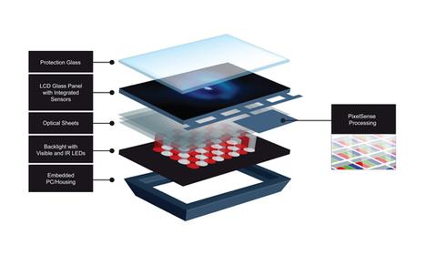 Technology | PixelSense | Scoop.it