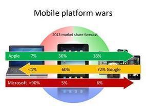 Market platform wars - trend for mobile devices in 2013 | NortheRN Research Network:  A market research community in the north | Scoop.it