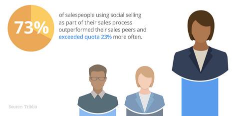 Votre prospection commerciale, vous la préférez avec ou sans réseaux sociaux ?   Usages professionnels des médias sociaux (blogs, réseaux sociaux...)   Scoop.it