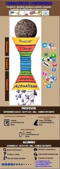 Curación de contenidos | Herramientas y Recursos Web 2.0 | Scoop.it