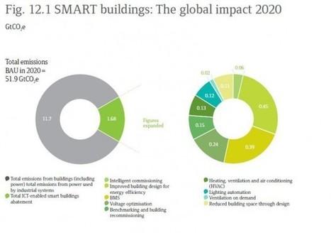 Smart building : forte croissance du marché d'ici 4 ans | E-media, the ... | WWW Survey | Scoop.it