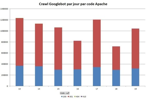 Analyses de logs pour le SEO par l'exemple : étude d'un cas concret | Search Marketing by Lagiirafe | Scoop.it