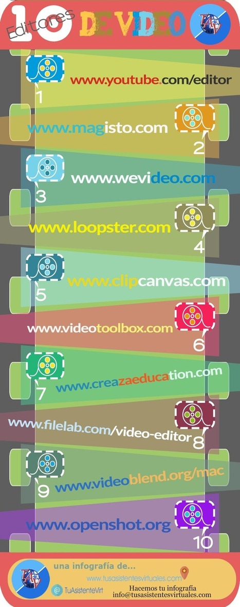 10 editores de vídeo online #infografia #infographic | MEDIA´TICS | Scoop.it