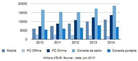 Offre, consommation et usages du jeu vidéo sur les réseaux   évolution des jeux vidéos et des technologies numériques   Scoop.it