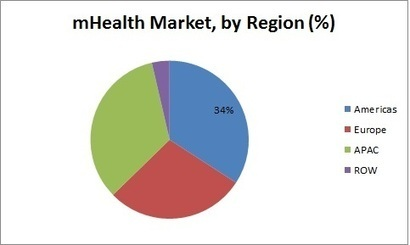 mHealth Market is Massively Growing due to Proliferation of Smartphones and wearable Devices into Healthcare   Digital Health   Scoop.it