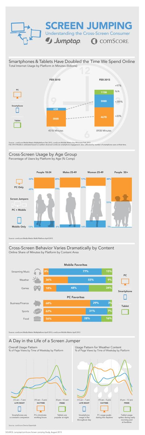 Les mobiles représentent 51% du temps passé en ligne | COUPONING | Scoop.it