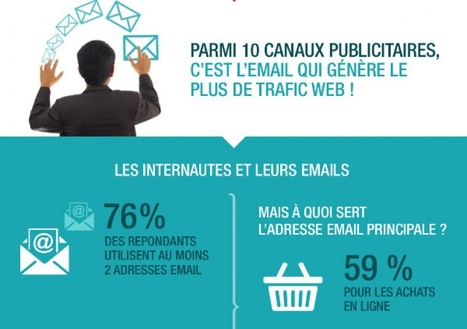 L'email marketing reste le plus gros moteur de trafic web | Webmarketing | Scoop.it