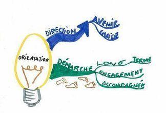Simplicité, convivialité, efficacité : la carte heuristique s'invite en orientation! | Usages pédagogiques des cartes mentales | Scoop.it
