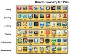 Engaging the Digital Natives: Bloom's Taxonomy and iPad Apps | Research Capacity-Building in Africa | Scoop.it