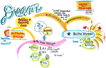 Welcome to Graphic recording and graphic facilitation by Paula Hansen | Art of Hosting | Scoop.it