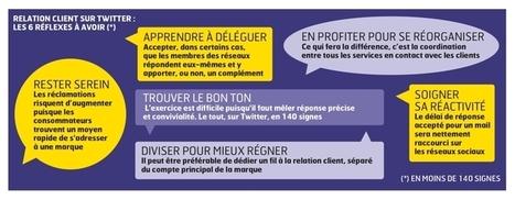 La relation client adopte les réseaux sociaux | O_Berard | Scoop.it