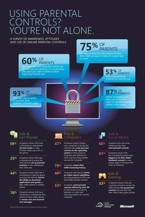 [infographic] Using Parental Controls - Youth Ministry Media | Youth ... | interlinc | Scoop.it