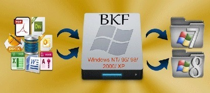How to Open BKF File in Windows 8 & 7 | Windows Backup Recovery to Repair & Restore Corrupt BKF Files | Scoop.it