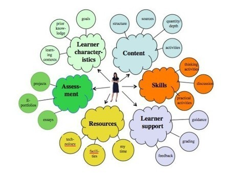 Key characteristics of learners in a digital age and their influence on the design of teaching and learning | Ensino a Distância e eLearning | Scoop.it
