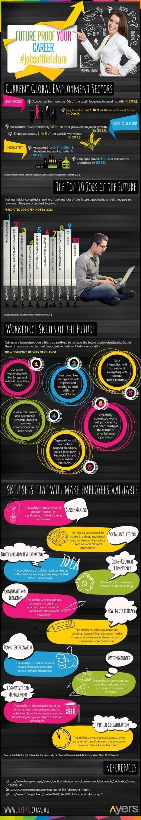 Futureproof your career (infographic)   APRENDIZAJE   Scoop.it