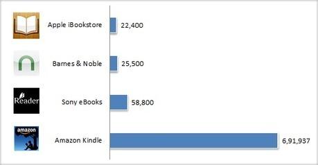 Online eBook Stores: confronto dei migliori servizi di vendita sul Web | Diventa editore di te stesso | Scoop.it