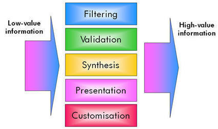 5 ways to add value to information - Trends in the Living Networks | curación de contenidos | Scoop.it