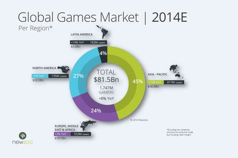 Asia will account for 82 percent of the $6B global game-market growth this year | All Things Tech | Scoop.it
