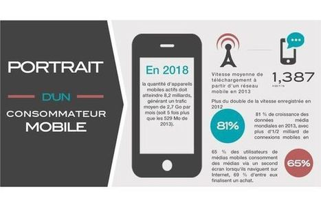 Le consommateur mobile - infographie | Technology news | Scoop.it