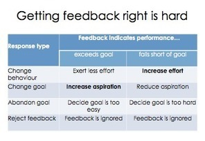 Getting feedback right Part 1 - Why do we give it? - David Didau: The Learning Spy | Marking and Feedback | Scoop.it