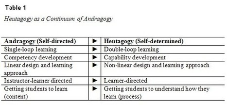 Heutagogy and lifelong learning: A review of heutagogical practice and self-determined learning | Learning, Teaching & Leading Today | Scoop.it