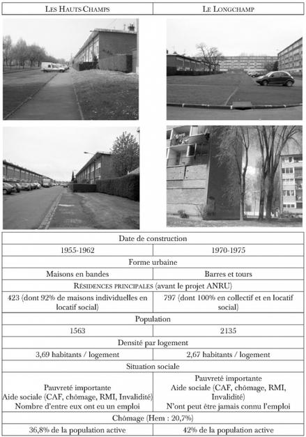 La maison et la barre: complémentarité des formes d'habiter dans un quartier d'habitat social de l'agglomération roubaisienne (La dimension spatiale des inégalités)   Habiter l'espace. Géographie de l'habiter   Scoop.it