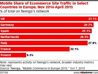 Most Mcommerce Traffic in Europe Comes From Smartphones - eMarketer | Audioemotion Online Radio | Scoop.it
