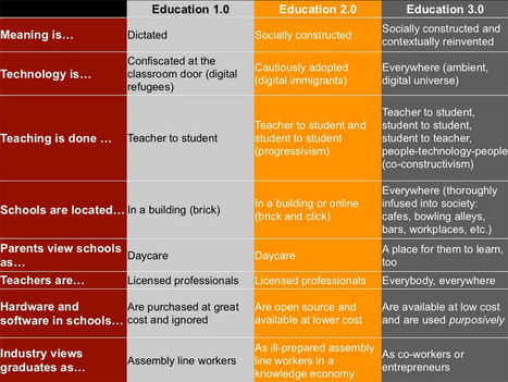 Education 3.0 and the Pedagogy (Andragogy, Heutagogy) of Mobile Learning | Technologie et éducation | Scoop.it