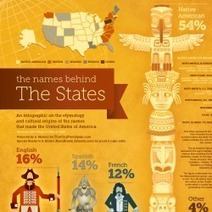 The Names Behind The States | Visual.ly | Graphic Novels in Classrooms: Promoting Visual and Verbal LIteracy | Scoop.it