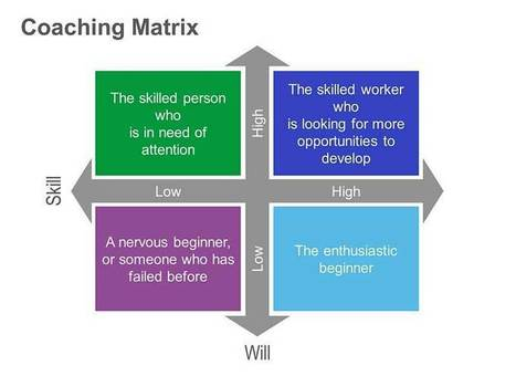 Coaching Matrix: Single PPT Slide | Mobile Learning | Scoop.it
