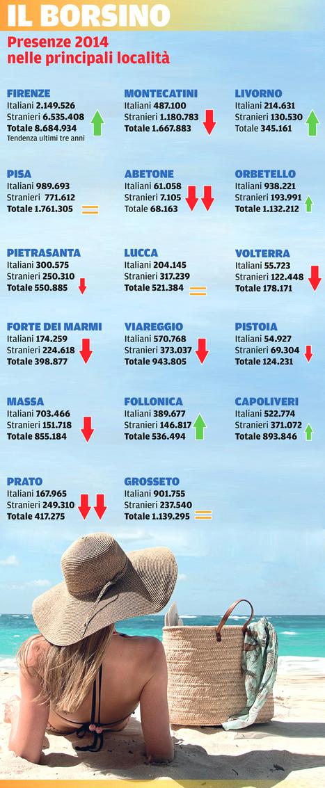 #Turismo, chi sale e chi scende:... | ALBERTO CORRERA - QUADRI E DIRIGENTI TURISMO IN ITALIA | Scoop.it