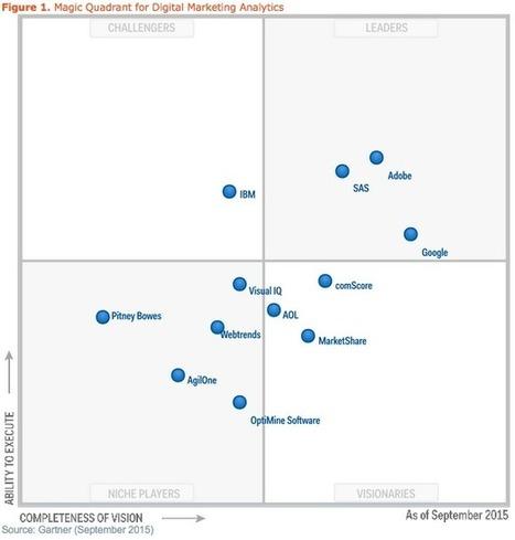 Gartner Says These Vendors Lead in Digital Customer Analytics | Designing  services | Scoop.it