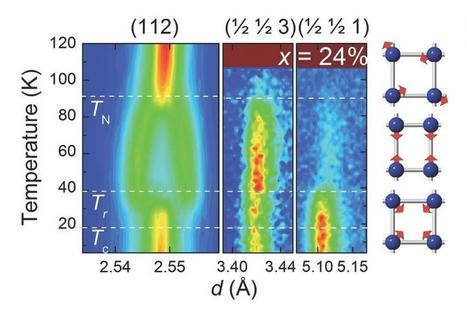 Scientists discover new magnetic phase in iron-based superconductors | Physics | Scoop.it