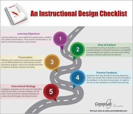 An Instructional Design Checklist – An Infographic | Educación en Consuegra | Scoop.it