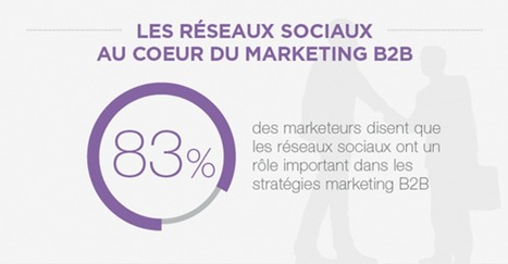 83% des marketeurs disent que les réseaux sociaux ont un rôle important dans les stratégies BtoB | Marketing in a digital world and social media (French & English) | Scoop.it