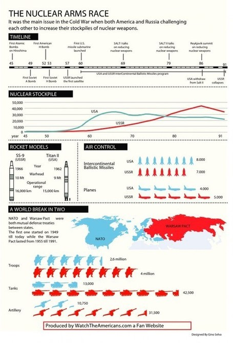 The Nuclear Arms Race | Visual.ly | Géopolitique & Cartographie | Scoop.it