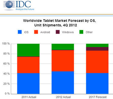 Small, Low-cost Tablets Drive Demand, Push Android Ahead of iOS | Smart Connected Devices | Scoop.it