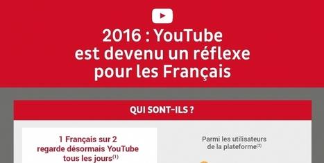 YouTube : quels sont les usages des Français ? - Social marketing | Le Shaker Digital | Scoop.it
